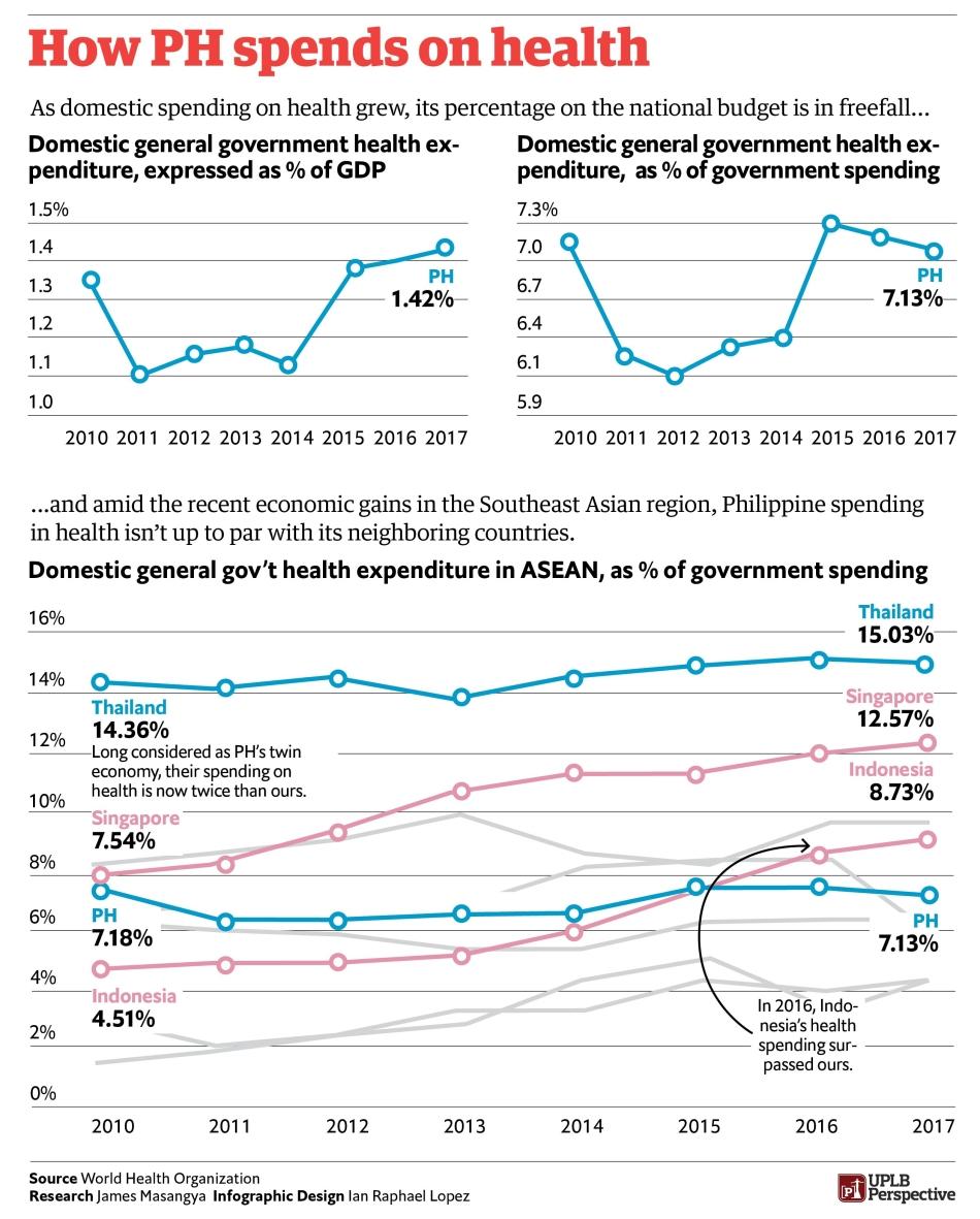 PH health infographic